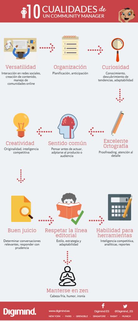 infografía de las 10 cualidades de un community manager