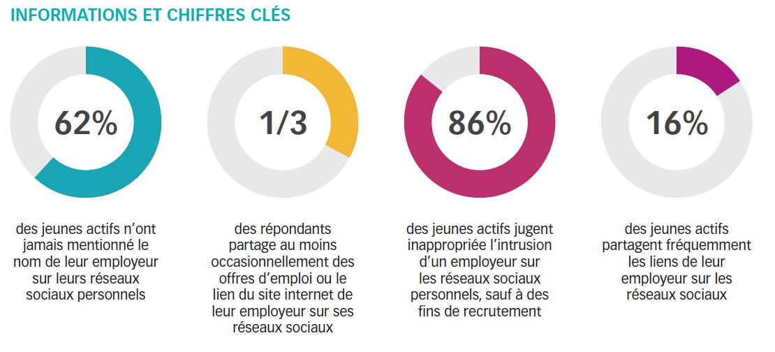 Etude EDHEC: 62% des jeunes actifs n'ont même jamais mentionné le nom de leur employeur sur leurs réseaux.