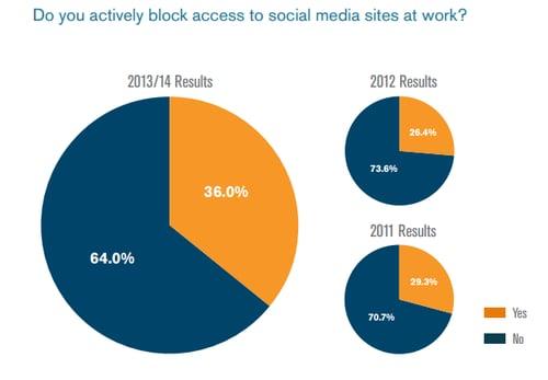 bloquez vous l'accès au réseaux sociaux au travail ?