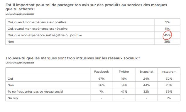 Relation aux marques des 18-30 ans sur les réseaux sociaux