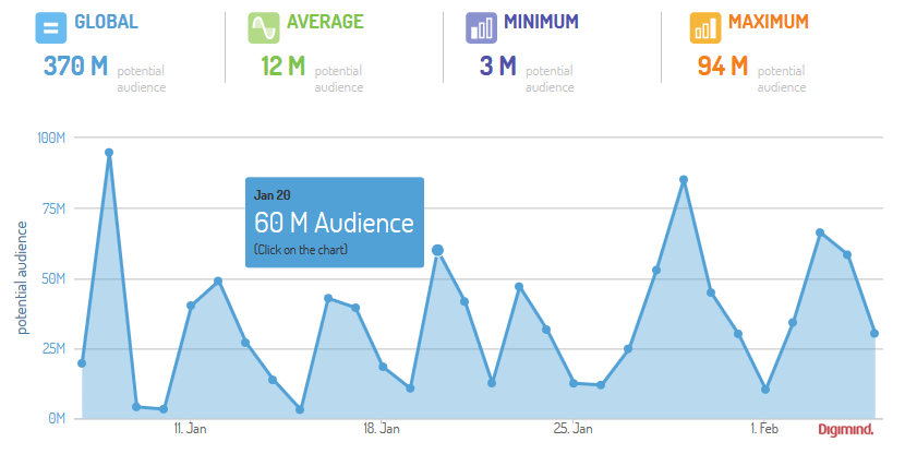 Example : Brand reach + Evolution analysis (via Digimind Social)