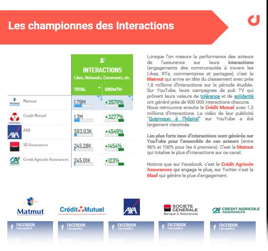 Extrait de l'étude : le Top des assureurs sur les réseaux sociaux en France