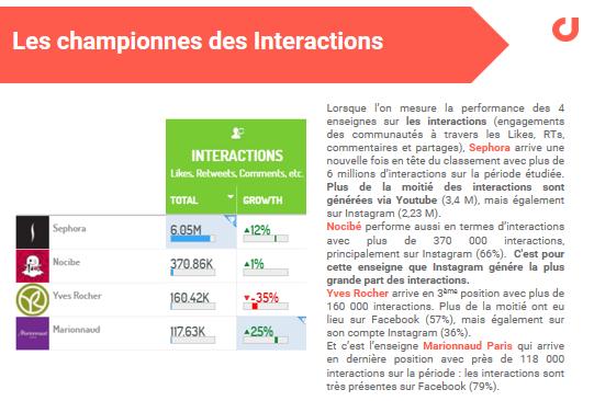 Le Top des enseignes Beauté sur les réseaux sociaux en France