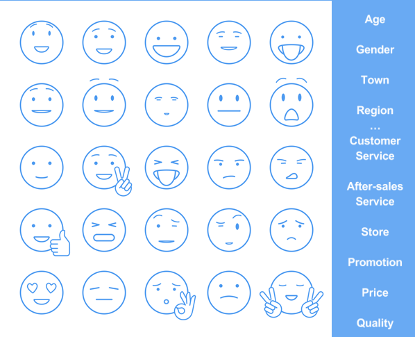 Facebook Reactions analysis is only relevant when crossed with social, demographic and geographical criteria and products