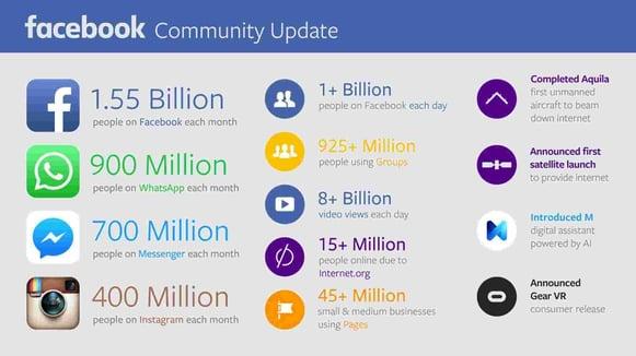 Cifras sobre la comunidad de Facebook y Whatsapp