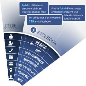 Risques Facebook