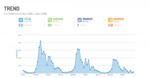 FICOD Madrid 2015 cuando, tendencias