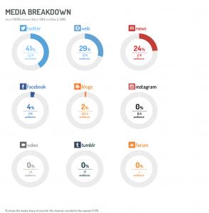 FICOD Madrid 2015-tipos de medios