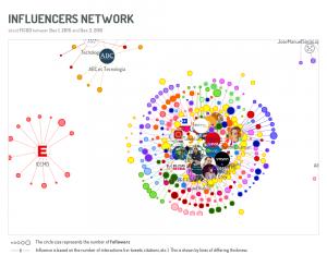 FICOD Madrid 2015-influencers