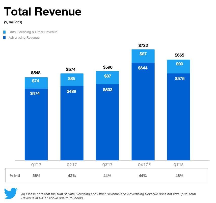 Résultats financiers de Twitter
