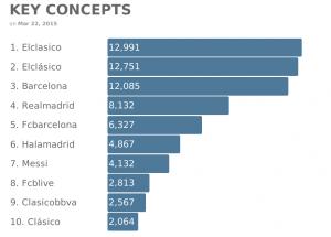 Estos son los conceptos ligados al encuentro que más número de menciones registraron.