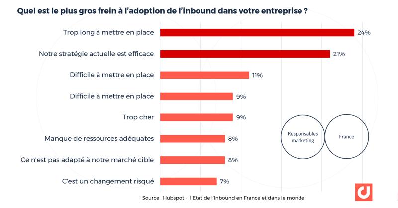 France : quel est le plus gros frein à l'adoption de l'inbound dans votre entreprise ? source : Hubspot – l'Etat de l'Inbound en France et dans le monde