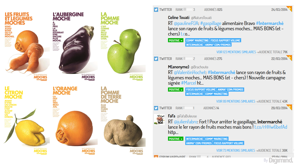 """La campagne """"Fruits et légumes moches"""" d'Intermarché a suscité des milliers de tweets, à 99 % positifs."""