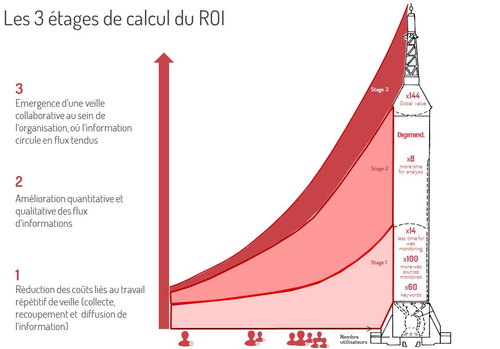 Calcul du ROI de votre projet de veille : une fusée à 3 étages