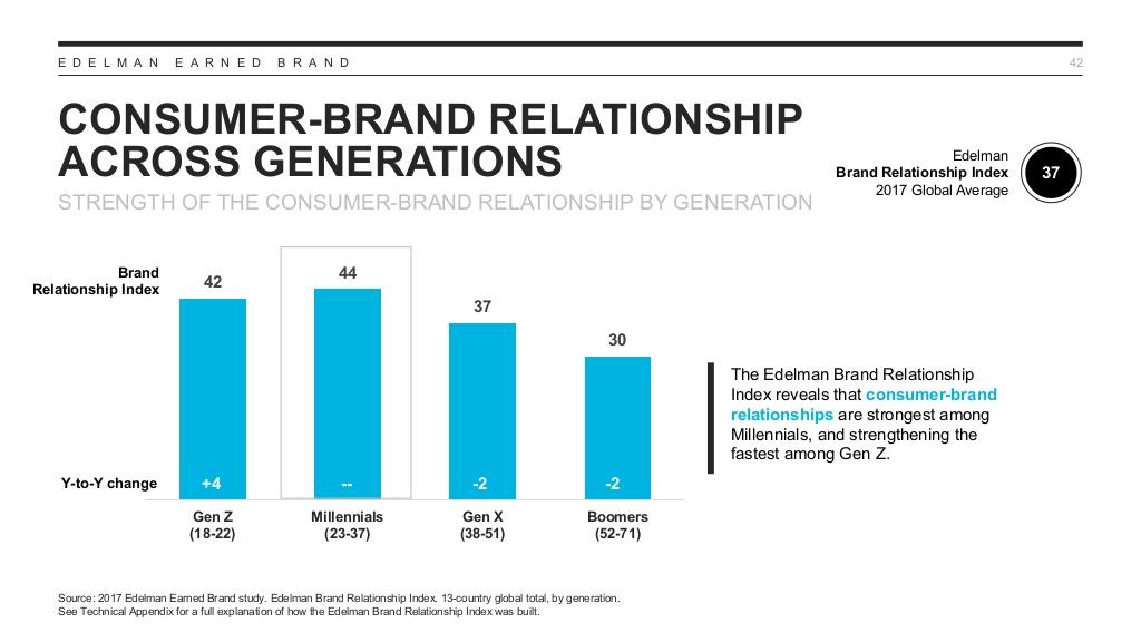 Le taux de confiance envers les marques