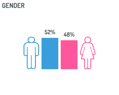 gender-digimind-social-listening