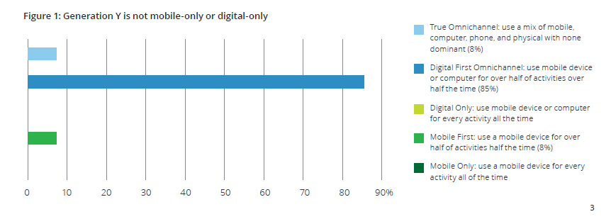 8% des millennials mixent canaux digitaux et physiques, 85% utilisent d'abord (mais pas exclusivement) le digital pour plus de la moitié de leur activité