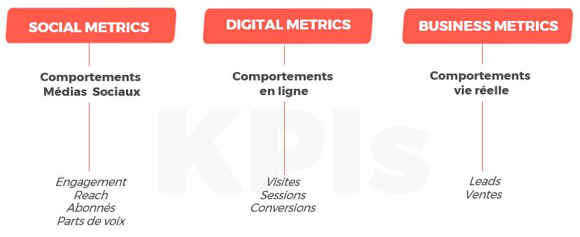 KPIs : mixer des indicateurs sociaux, digitaux et business.