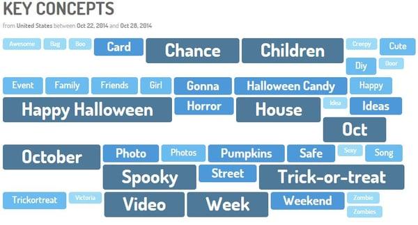 digimind-social-key-concepts-halloween
