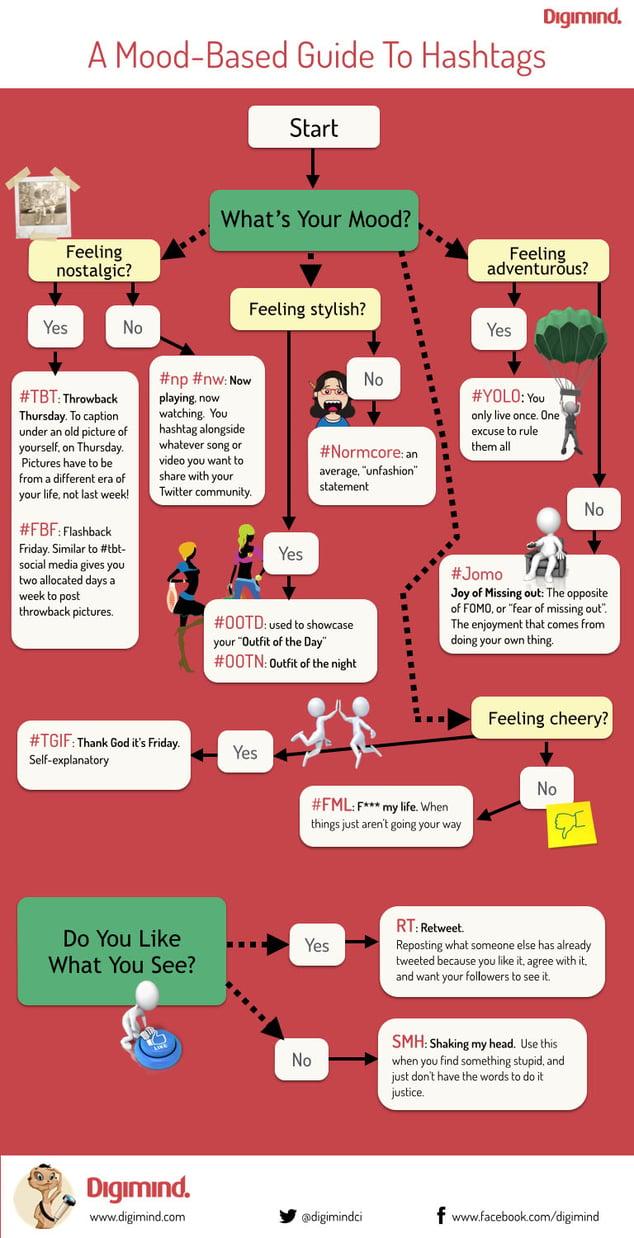 infografía-digimind-hashtags