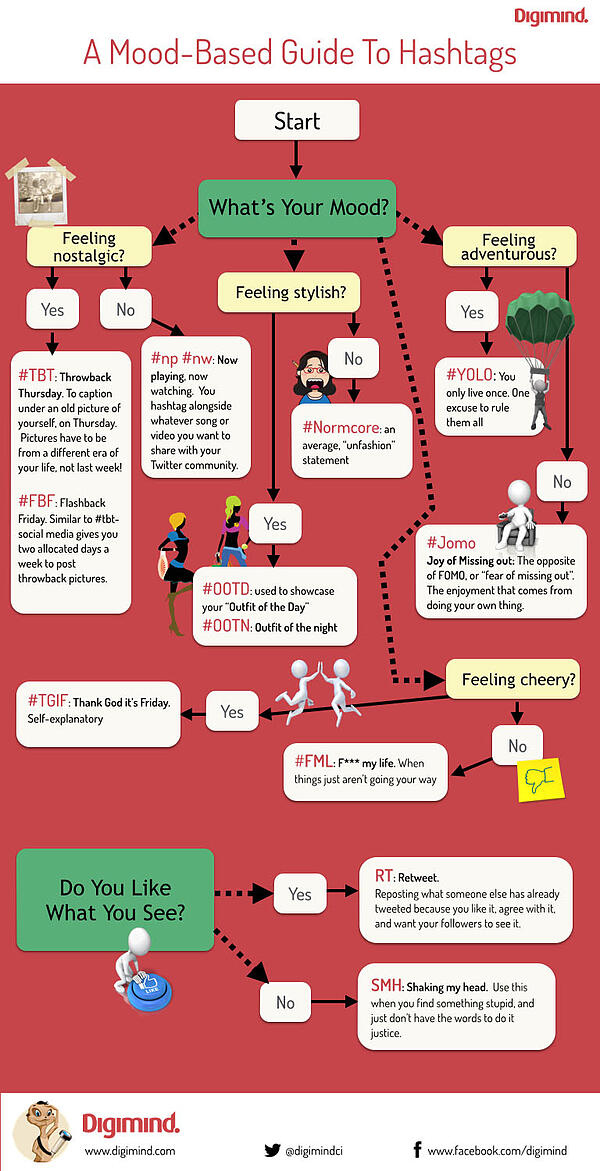 hashtags-guide-infographic