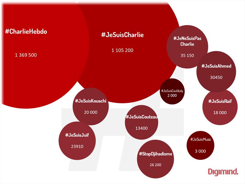 Les hashtags les plus utilisés autour de #JeSuisCharlie du 11 janvier au 11 février2015