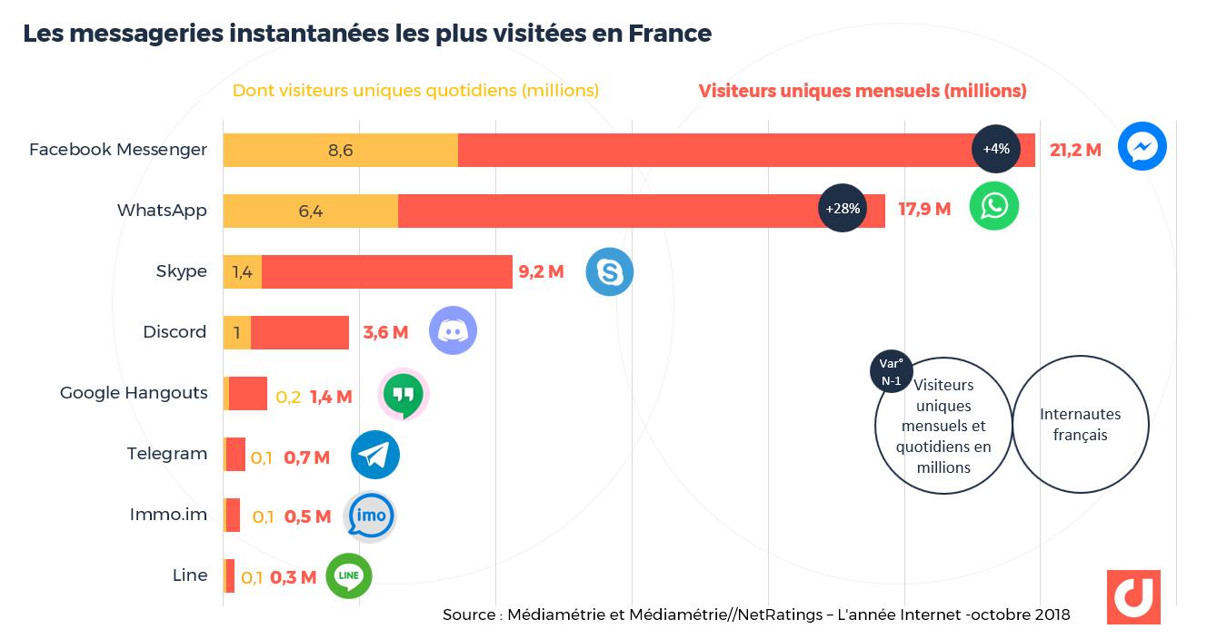 Les messageries instantanées les plus visitées en France - Source: Médiamétrie et Médiamétrie//NetRatings