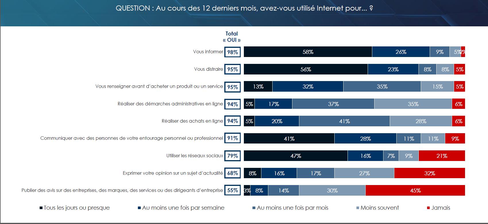55% des français (66% chez les moins de 35 ans) ont publié un avis sur des entreprises, des marques, des services ou des dirigeants d'entreprises