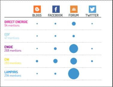 Médias sociaux pour les pitch : connaître les plateformes sociales les plus performantes