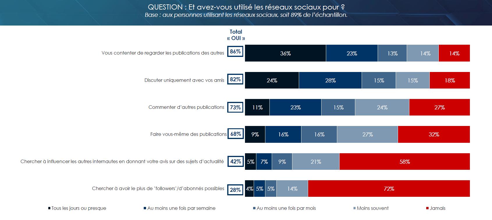 42% cherchent à influencer les autres en donnant leurs avis sur les sujets d'actualités (54% chez les moins de 35 ans).
