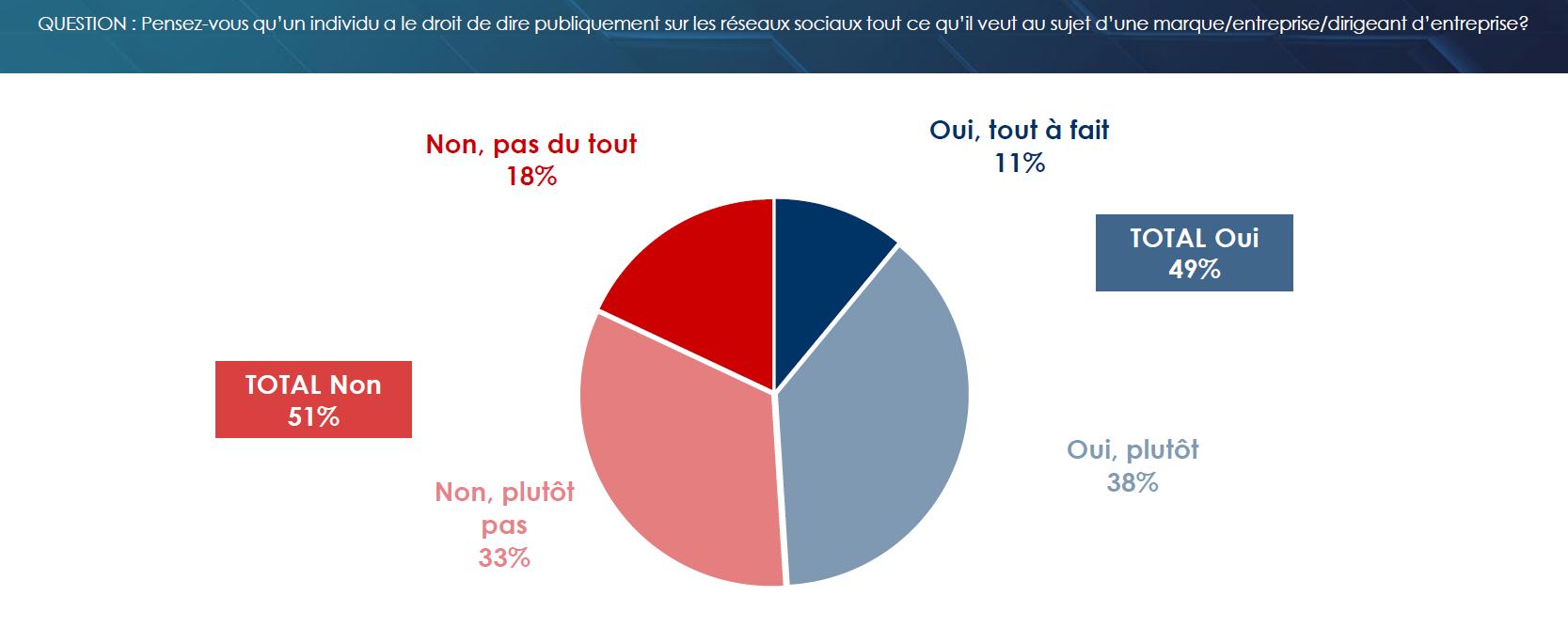 1 Français sur 2 pense qu'il a le droit de dire tout ce qu'il veut au sujet d'une marque ou d'un dirigeant sur les médias sociaux