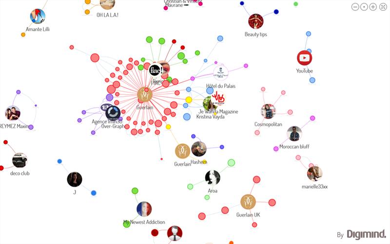 Les connexions des influenceurs Guerlain sur Twitter