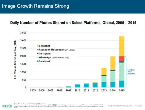 Le poids décisif des réseaux sociaux dédiés à l'image (KPCB Internet Trends 2016)