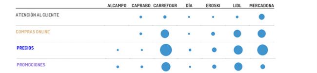 Social Media Analytics: la Gans distribución española y la tendencias de consumo en social media Ejemplo del volúmen de conversaciones y temáticas asociadas a alguna compañías de la Gran Distribución.