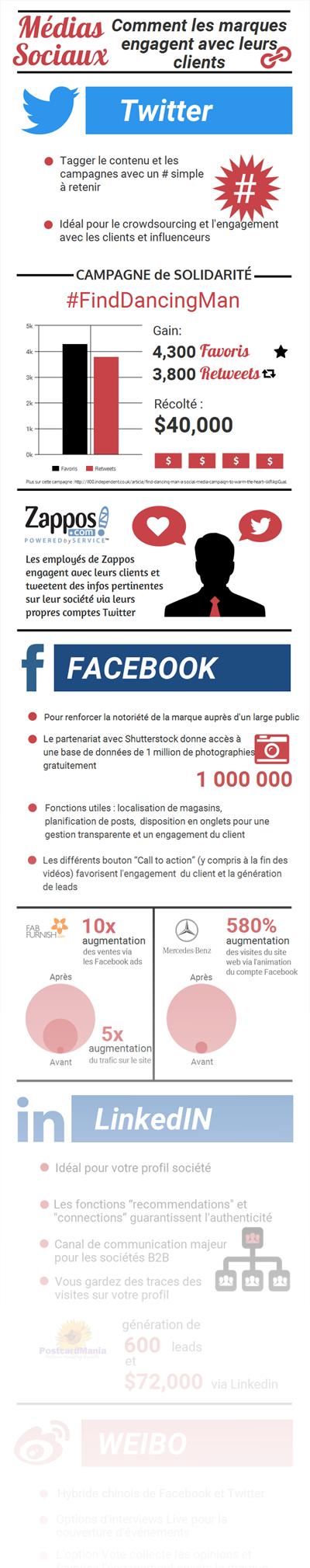 Infographie-Comment-les-marques-engagent-avec-leurs-clients-sur-les-medias-sociaux