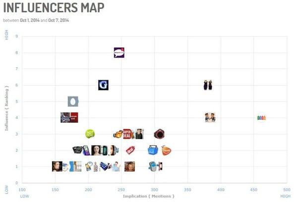 influencer map