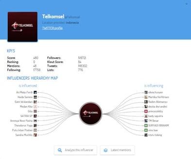 influencers mapa jerarquía