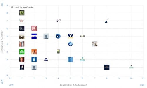 influencer-map-cartesian-graph
