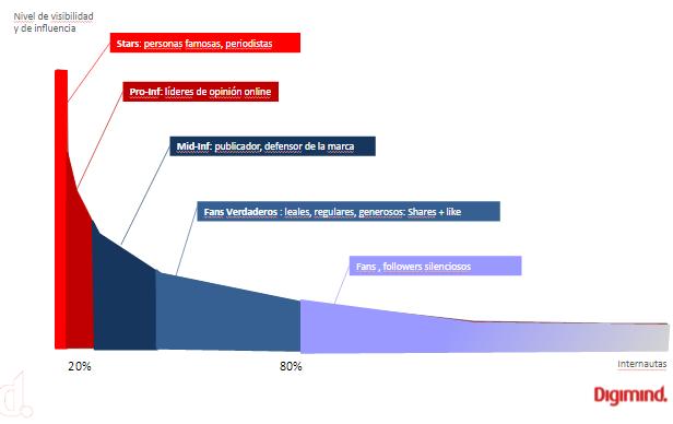 KPIs con la ayuda de criterios cualitativos como el status de nuevos influencers