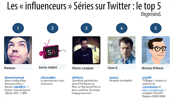 influenceurs Serie Twitter top 5