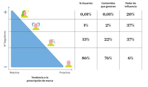 Infografía con los tipos de usuarios en el Sector Turismo- creada por Deloitte
