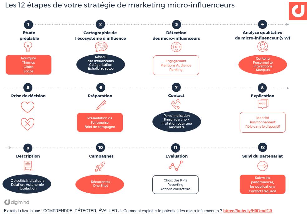 Les 12 étapes de votre stratégie de marketing micro-influenceurs / micro-influenceuses (Digimind)