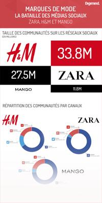 H&M, Zara et Mango sur les réseaux sociaux