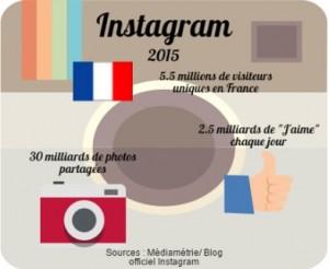 Chiffres instagram visiteurs et interactions