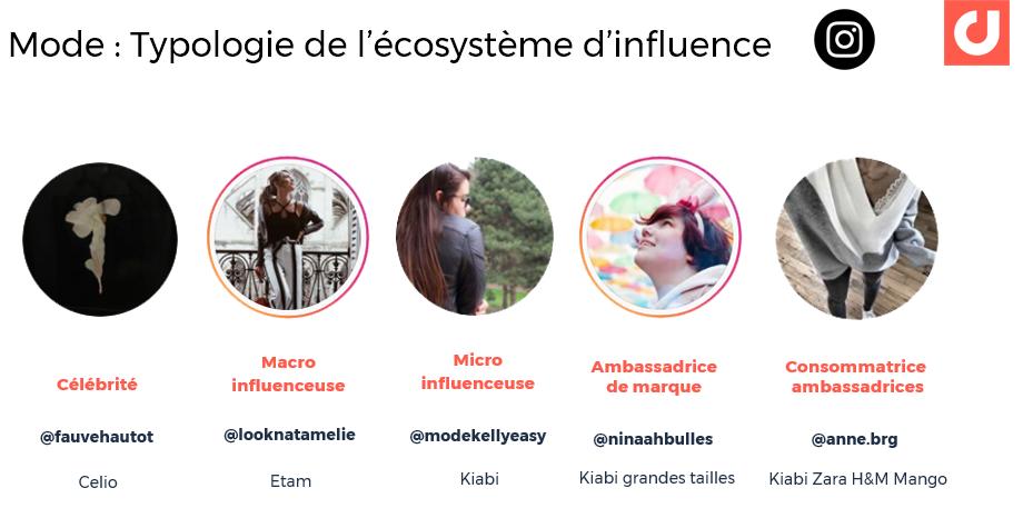 Marques de mode en France : 5 types d'influenceuses