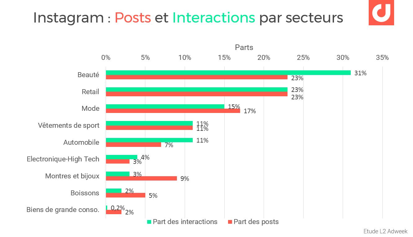 Instagram : engagement par secteurs