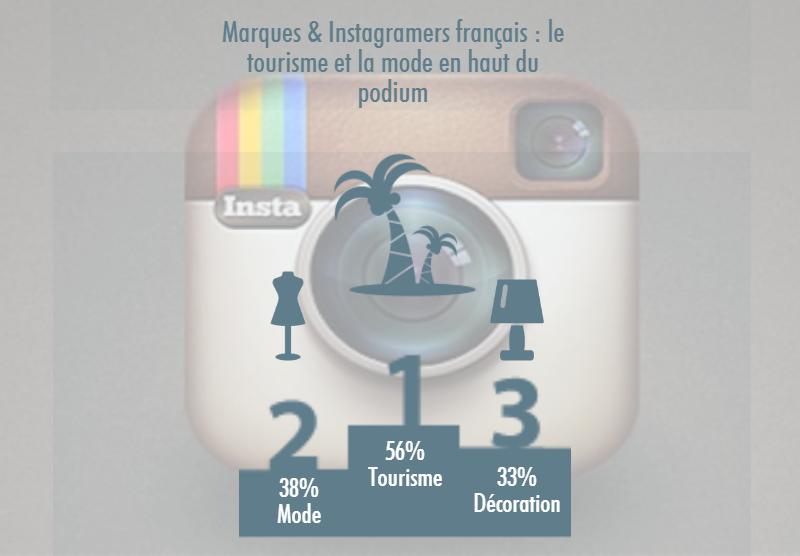 instagram podium