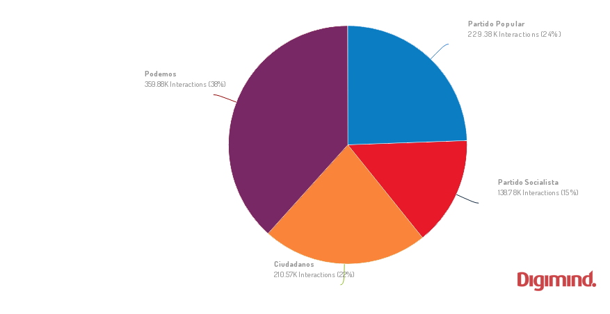 Interacciones en las elecciones generales en España #20D 2015