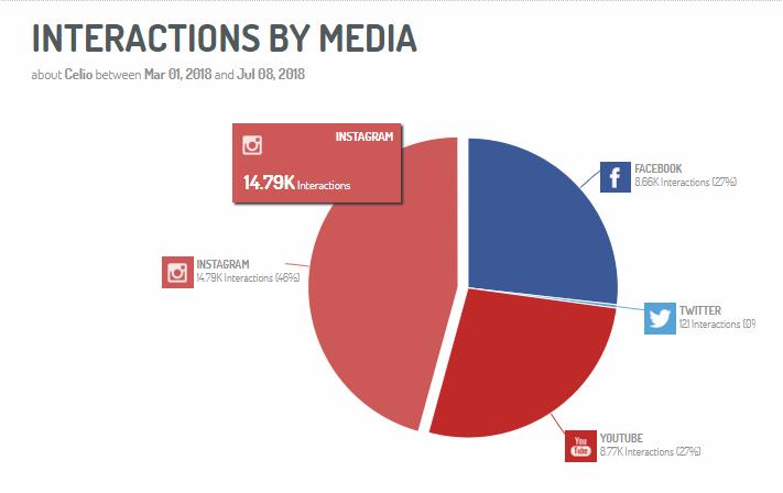 Interactions par canal social media pour une marque de mode