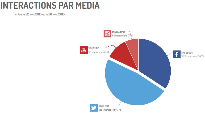 Graphe d'interactions par medias